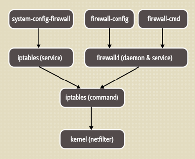firewall_stack