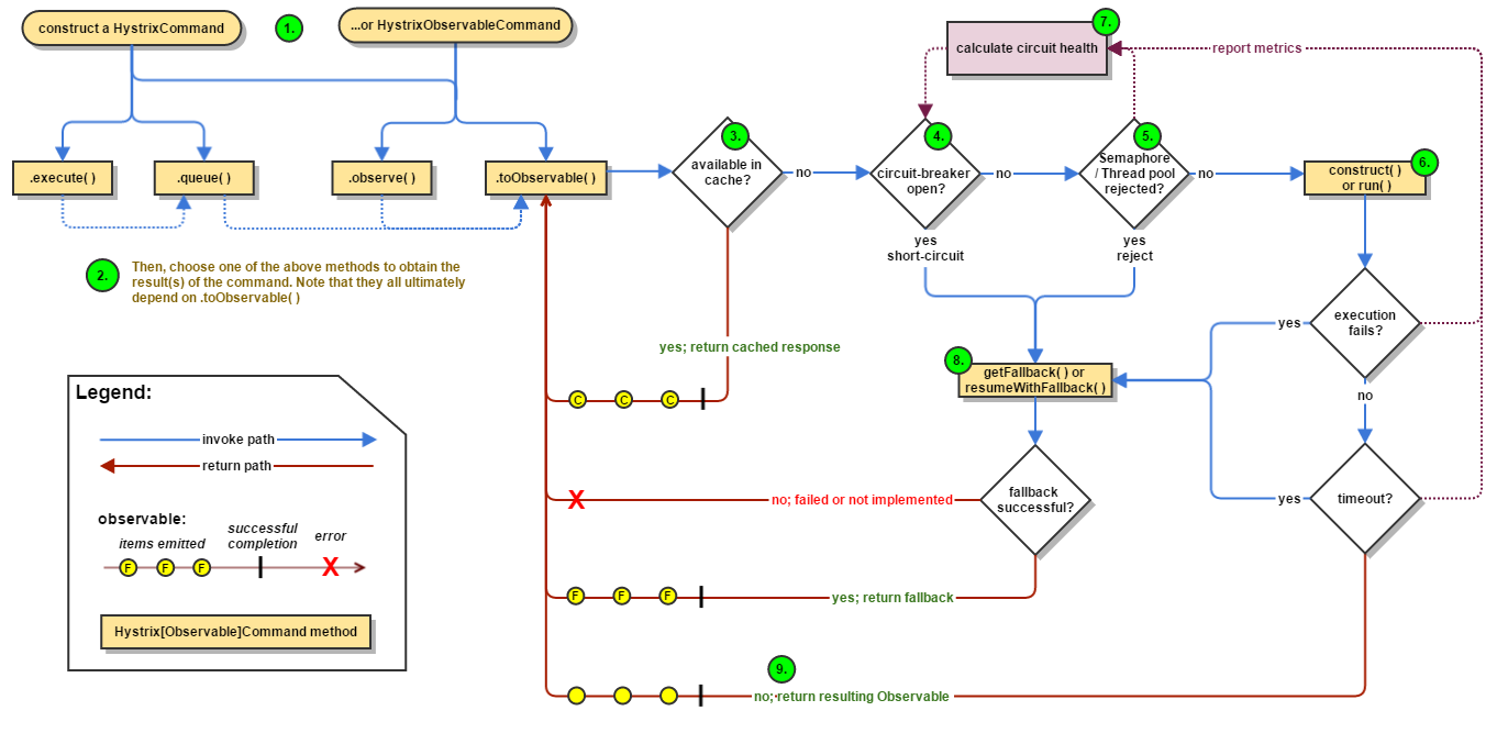 hystrix-command-flow-chart